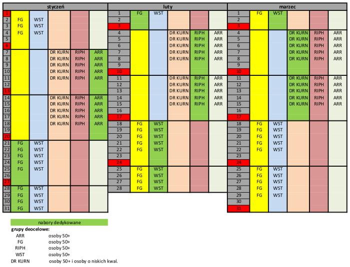 harmonogram naborów PSF -I kwartał 2019