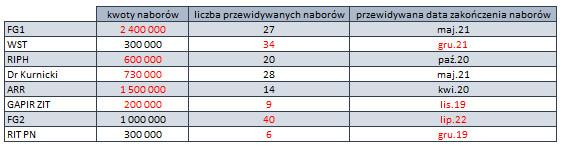 Harmonogram naborów w ramach PSF na 2019 rok (obowiązuje od 15.10.2019) - alokacje: